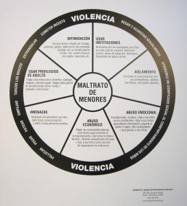 Abuse-of-Children-Wheel-Poster-Spanish