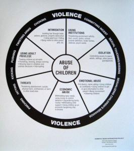 Abuse-of-Children-Wheel-Poster