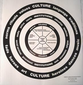 Culture-Wheel-Poster