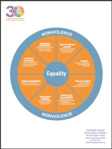 Equality-Wheel-Poster-Full-Color