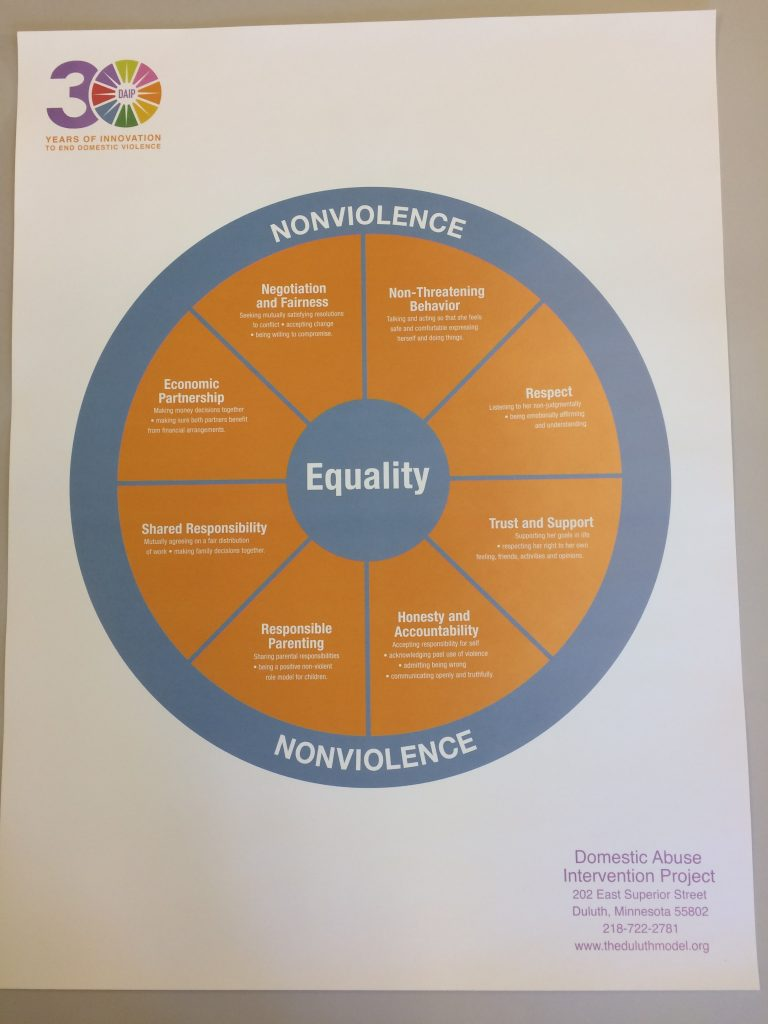 Equality Wheel Poster Full Color Domestic Abuse