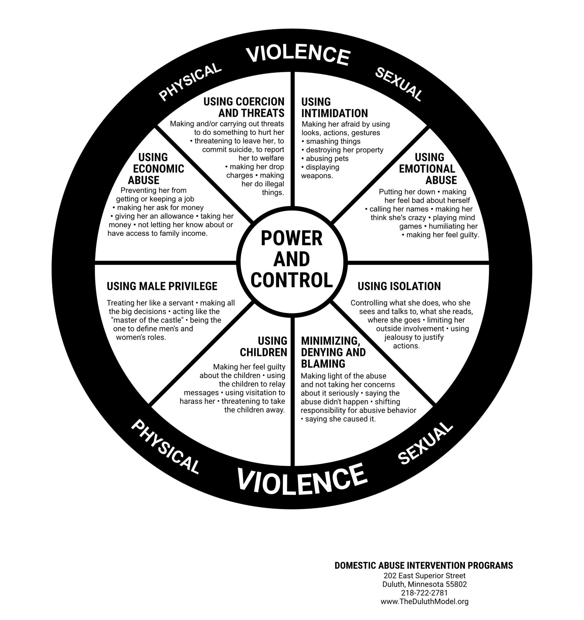 Power and Control Wheel Poster - Domestic Abuse Intervention Programs
